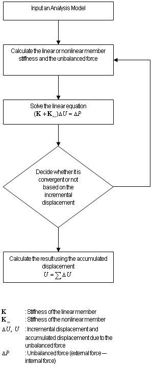 Main Control Data