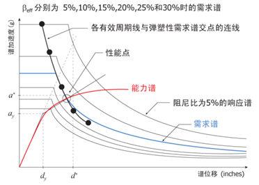 计算性能点的操作步骤如下(见图3.3.2-6)
