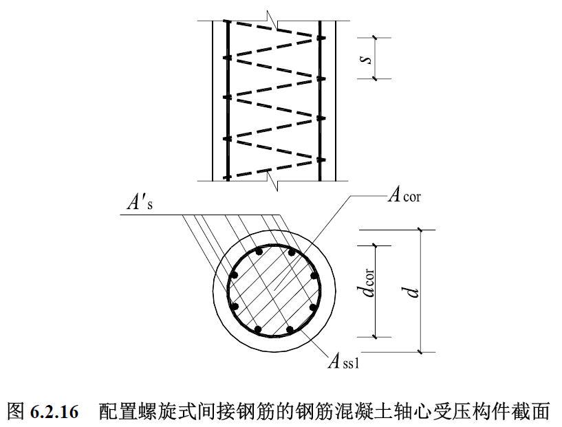 i:偏心方向的截面回转半径