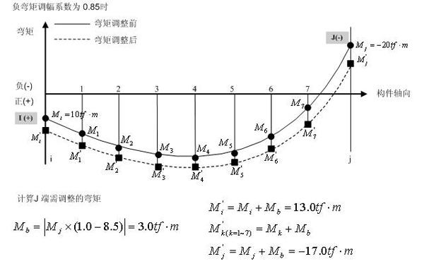a.《高层建筑混凝土结构技术规程》JGJ3-2002第5.1.14条: 对竖向不规则的高层建筑结构,包括某楼层抗侧刚度小于其上一层的70%或小于其上相邻三层侧向刚度平均值的80%,或结构楼层层间抗测力结构的承载力小于其上一层的80%,或某楼层竖向抗测力构件不连续,其薄弱层对应于地震作用标准值的地震剪力应乘以1.